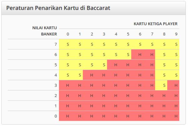 penarikan - Cara Daftar Live Casino Baccarat Online