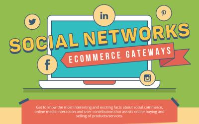 Social Media – Expanding The Horizon Of Ecommerce (Infographic)