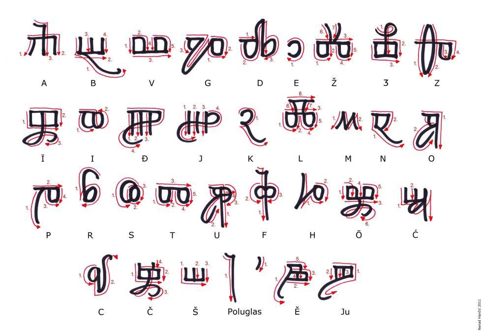 Italic Glagolitic Script