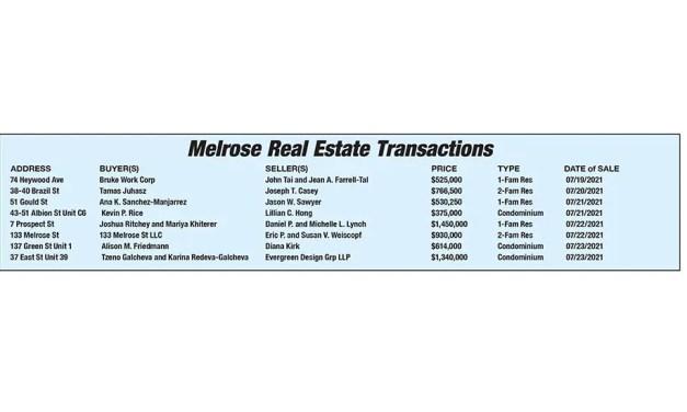 Melrose Real Estate Transactions published August 13, 2021