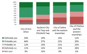 Results by region: Would you vote for a 1 mill transit tax?