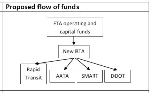 proposed flow of funds