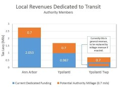 AAATA depiction of relative millage contributions (dollars are not shown)