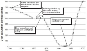 History of white-tailed deer in North America, from U. Missouri Extension publication