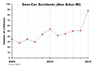 Deer-vehicle crashes in Ann Arbor 2005-2015