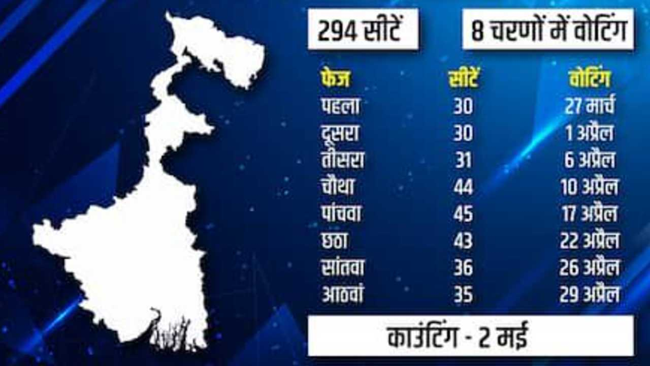 West Bengal Election Dates