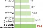 Budget 2016 - 4