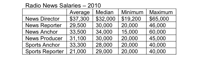 Public Radio News Salaries (5/5)