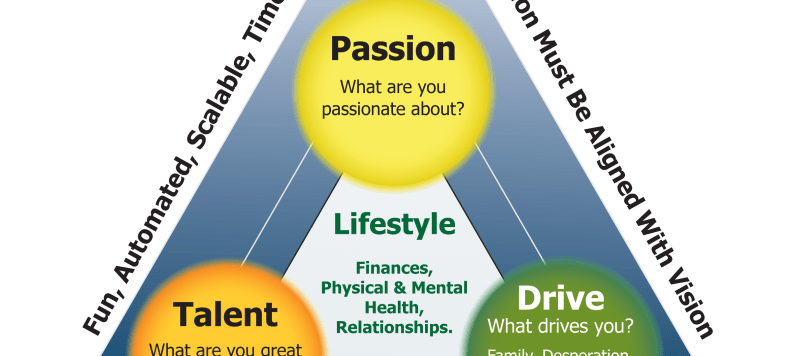 Business Success Personality Triad