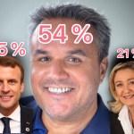 Selon un nouveau sondage menteur, Didier Robert arriverait également très largement en tête à l'élection présidentielle devant Macron et Le Pen