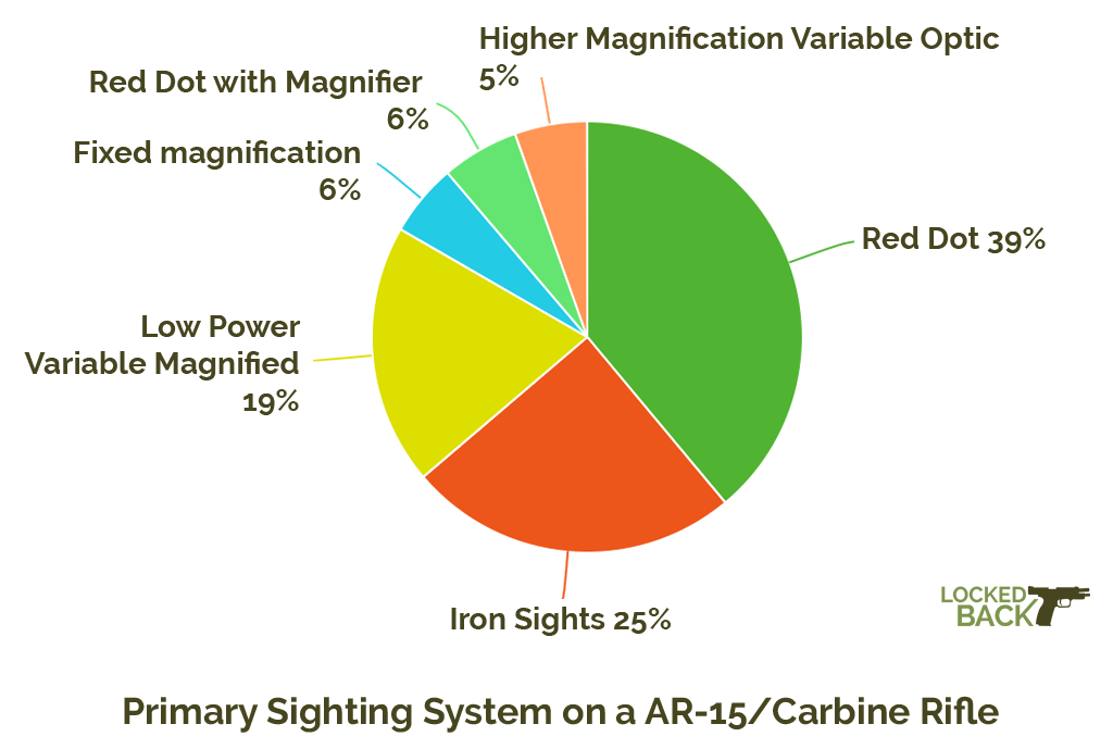 Primary Sighting System on a AR-15/Carbine Rifle