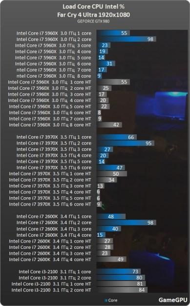 test_CPU-Action-Far_Cry_4-nv-test-desempenho-comparativo-benchmark-FarCry4_processadores_intel
