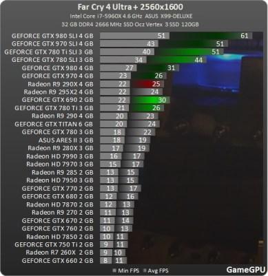 test_GPU-Action-Far_Cry_4-nv-test-desempenho-comparativo-benchmark-FarCry4_2560x1600_ultra