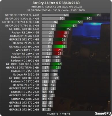 test_GPU-Action-Far_Cry_4-nv-test-desempenho-comparativo-benchmark-FarCry4_4K