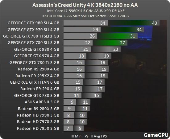 Test_GPU-Assassins_Creed_Unity-ac_3840_no_aa_benchmark_teste_review_comparativo_placa_de_video