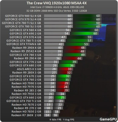 Test_GPU-Simulator-The_Crew-cach-crew_1920_review_benchmark_comparativo_placa_de_vídeo_processador_AMD_nvidia_MSAA_ultra