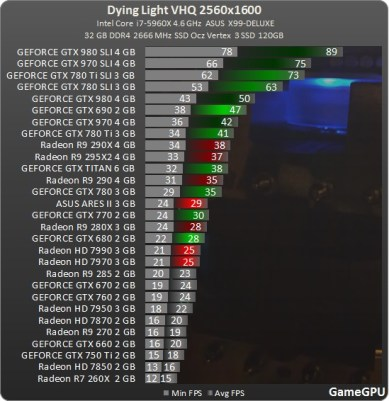 benchmark_2560x1600_Test_GPU_Dying_Light_teste_comparativo