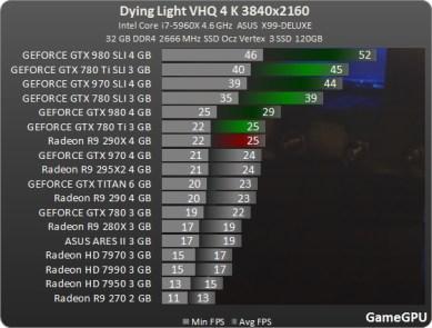 benchmark_4K_Test_GPU_Dying_Light_teste_comparativo