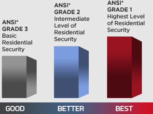 The ANSI Grading System For Door Locks
