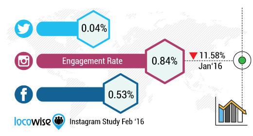 Instagram engagement rate as of Jan 2016. Source Locowise
