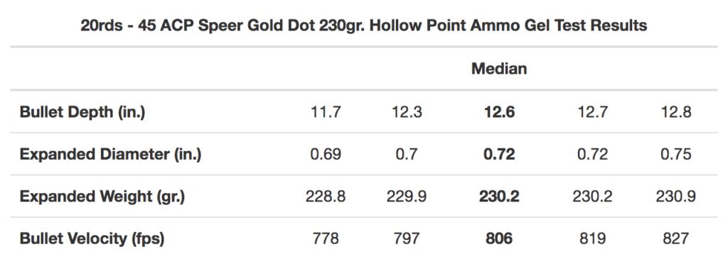 45ACP Speer Gold Dot Ballistic Results
