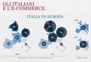 Ecommerce Italia Dati