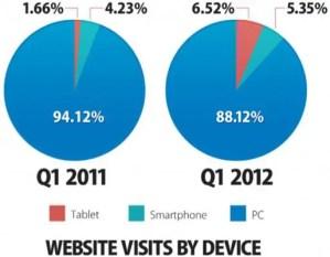 Visite-Da-Mobile
