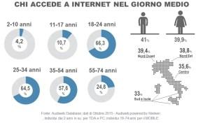 total digital audience 2015