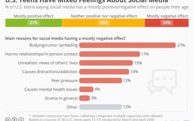Cosa pensano i teenager americani dei social network? Un recente studio riserva sorprese.