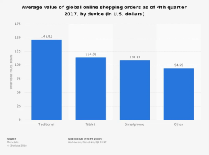 statistic_global-online-shopping-order-value-2017-by-device