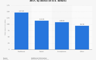 Valore medio degli ordini di acquisto online per dispositivo (in dollari USA)