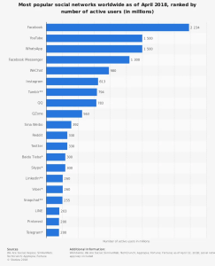 statistic_global-social-networks-ranked-by-number-of-users-2018