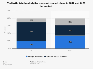 statisticglobal-intelligent-assistant-market-share-2017-and-2020 (1)