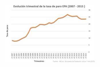 Evolución datos paro EPA trimestral