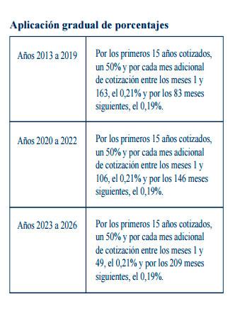 Aplicación gradual de porcentajes de pensión a cobrar