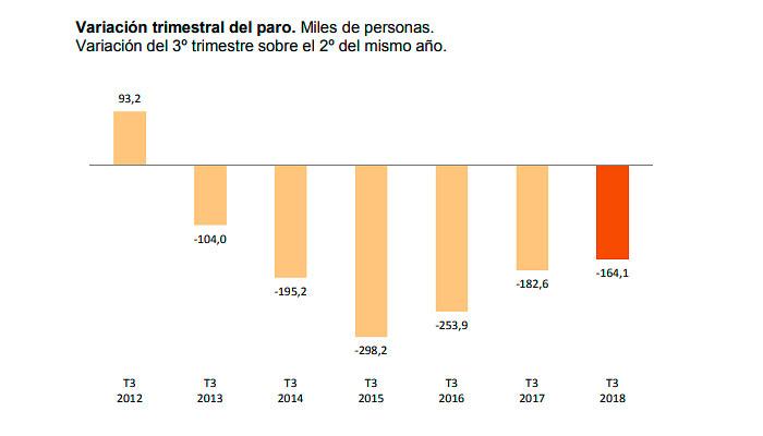 Reducción del paro en el tercer trimestre del año EPA