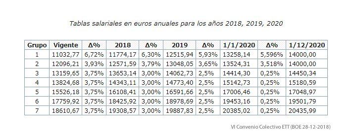 Tablas salariales del VI convenio colectivo estatal ETT