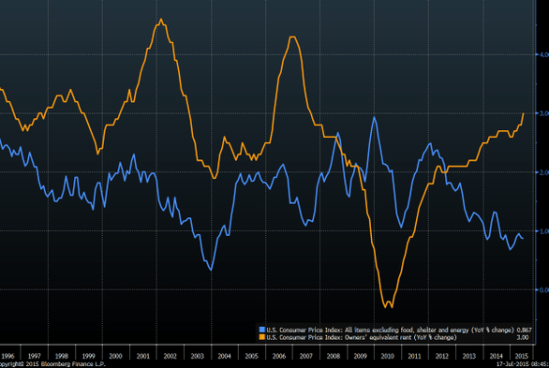 Core Inflation Housing Inflation