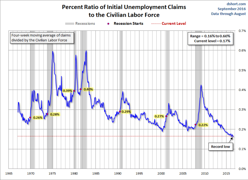 Unemployment-IC-to-CLF