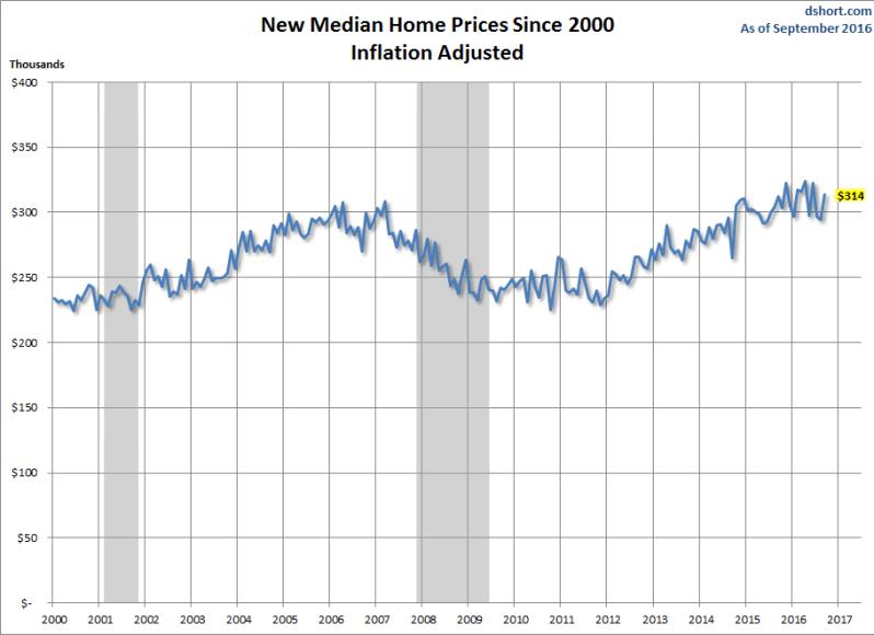median-new-home-price-inflation-adjusted