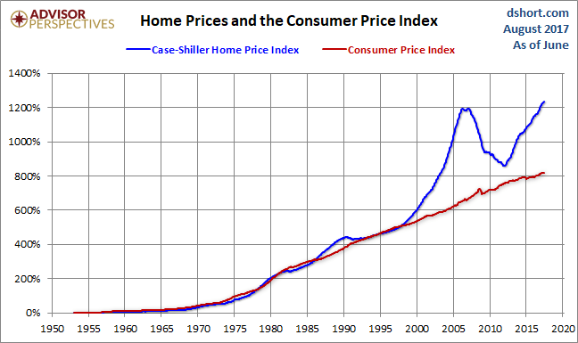 AUGUST CPI HOME PRICE