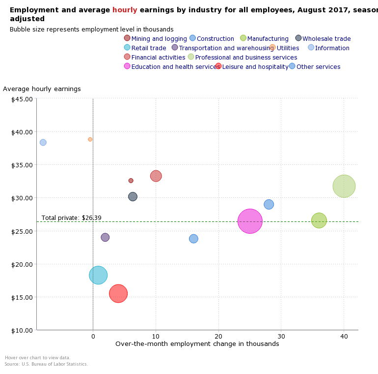 September Job Income breakdown