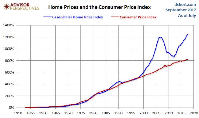 SEPTEMBER CPI HOME PRICES