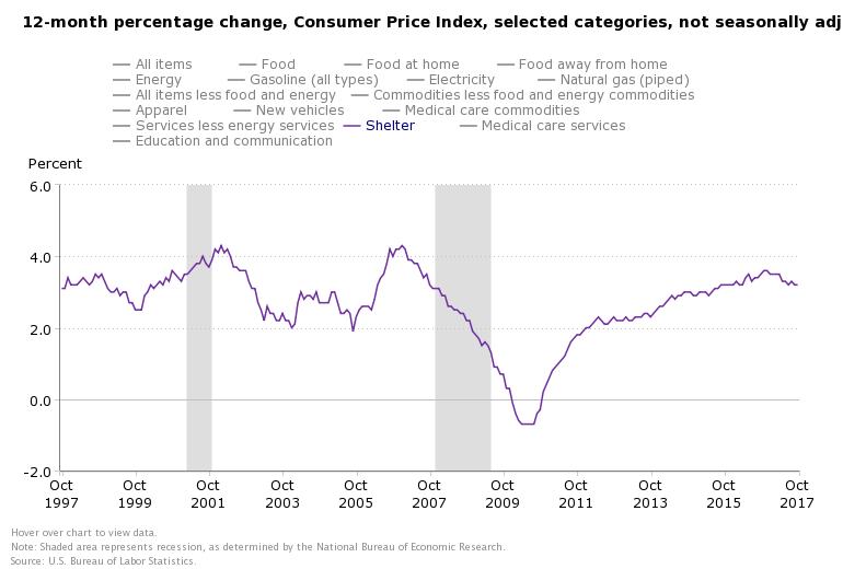 Nov rent inflation