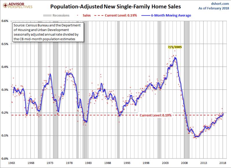Marrch New home sales