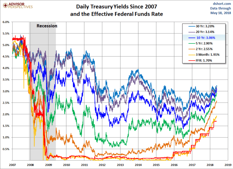 May 18 2018 Yields