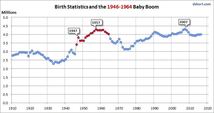 JULY BIRTH RATES