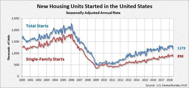 July Census Housing Starts