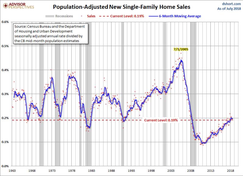 august-new-home-sales-adj-population