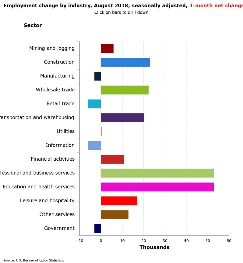 September JOBS breakdown